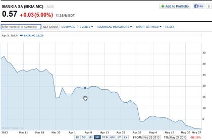 Bankia 05.28.2013