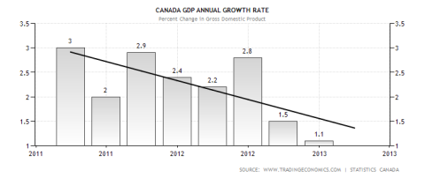 Canada GDP Performance