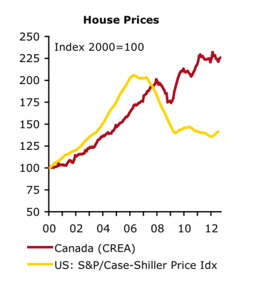 Canada vs US Housing Prices