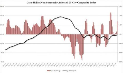 Case Shiller March 2013