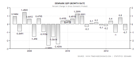 Danish GDP Performance