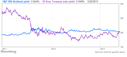 Dividends versus Treasury Yield 05.22.2013