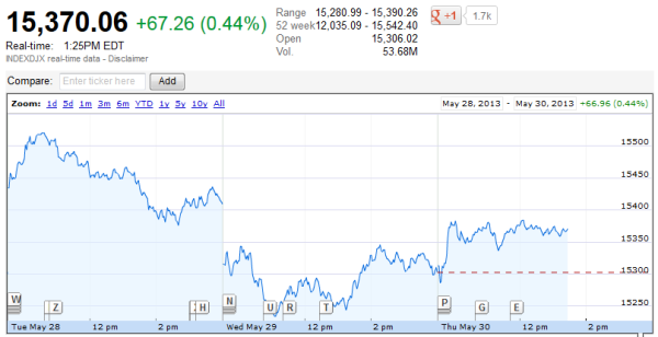 DJIA 05.30.2013