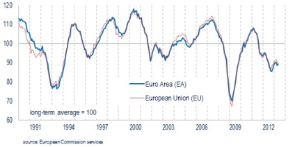 EC Economic SentiMent Indicator 05.2013