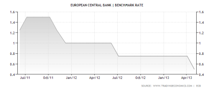 ECB Benchmark Rate