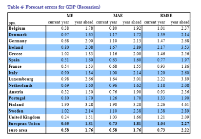 EU Forecast Error in Recessions
