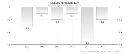 Euro Zone GDP Performance