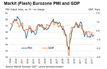 Eurozone Flash PMI 05.23.2013