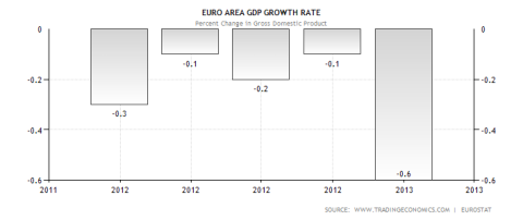 Eurozone GDP Performance 05.13.2013