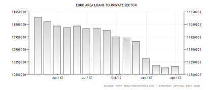 Eurozone Loans to Private Sector