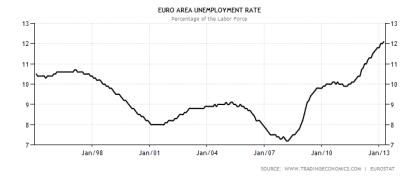 Eurozone Unemployment 05.2013