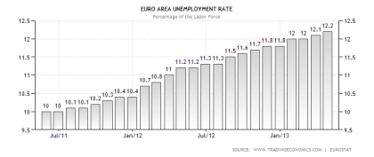 Eurozone Unemployment 05.31.2013
