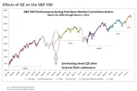 Fed QE versus SP500