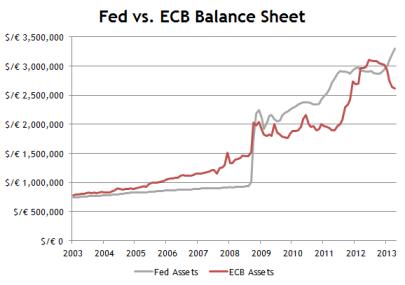 Fed-vs-ECB-Assets