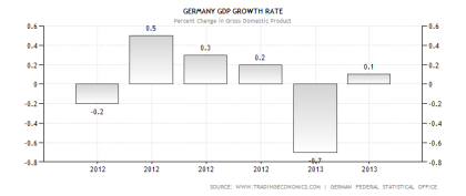 German GDP Performance