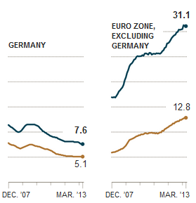 Germay vs. Ez Unemployment