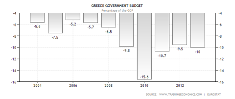 Greek Annual Budget Deficit
