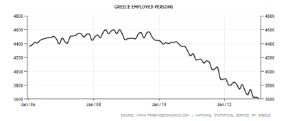 Greek Employed People