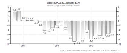 Greek GDP Performance 05.20.2013