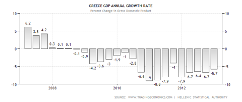 Greek GDP Performance 05.2013