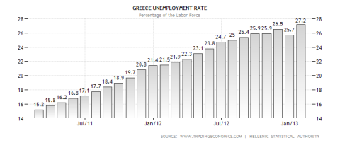 Greek Unemployment Rate