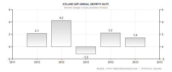 Iceland GDP Performance