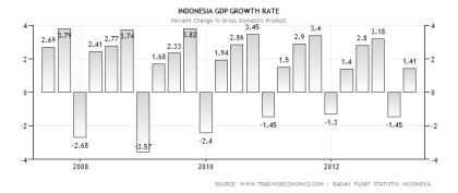 Indonesia GDP Performance