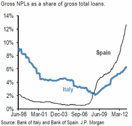 Italy, Spain NPLs as of 03.2013