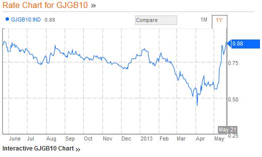 JGB 10 Year 05.22.2013