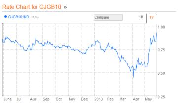 JGB 10 Year 05.29.2013