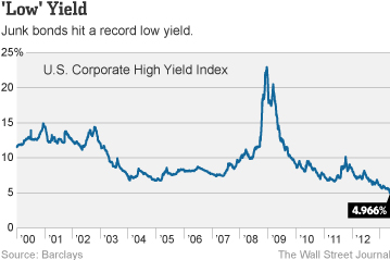 Junk Bond Yields