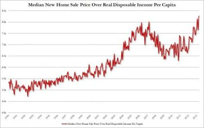 Median Home Price vs Real Disposable Income_0