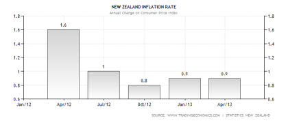 new-zealand-inflation-cpi