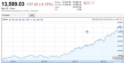 Nikkei 225 05.30.2013