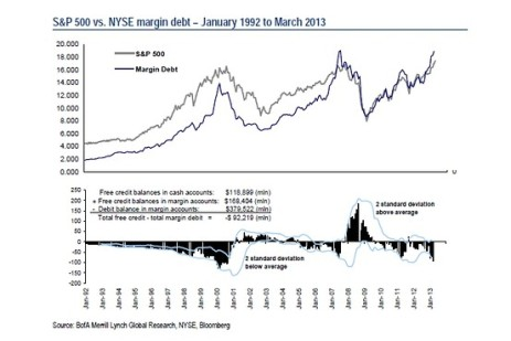 NYSE Margin Debt 05.10.2013
