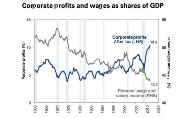 personal wages vs corporate profits