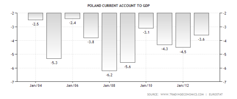 poland-current-account-to-gdp
