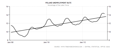 poland-unemployment-rate