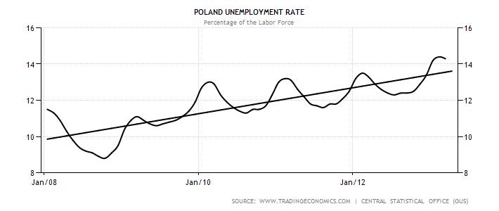 poland-unemployment-rate