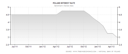 Polish Benchmark Interest Rate