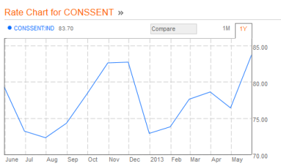 Reuters-UMich Consumer Confidence via Bloomberg