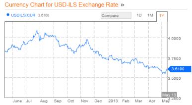 Shekel USD 05.13.2013