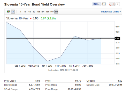 Slovenia 10 Year Bond Yield 05.01.2013