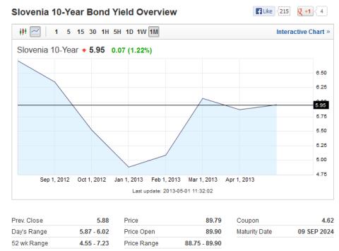 Slovenia 10 Year Bond Yield 05.01.2013