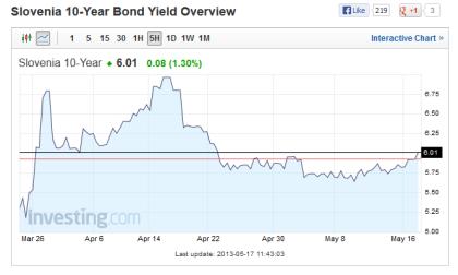 Slovenia 10 Year Bond Yield 05.17.2013
