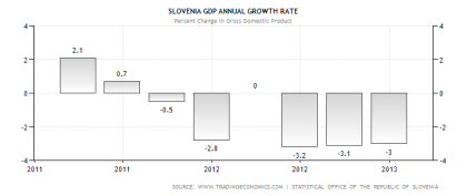 Slovenia GDP Performance