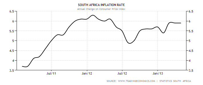 inflation in south africa Inflation rate in south africa was last registered at 490 percent in sep 2018 and inflation rate mom went up to 050 percent from -010 percent in aug 2018 inflation rate all-time average stands at 906 percent and it's projection for oct 2018 is 49.