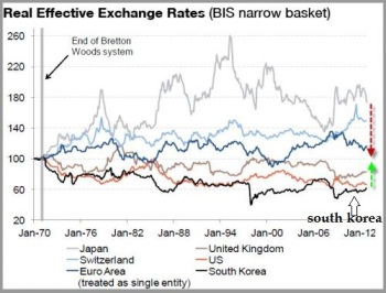 South Korea Currency Weakening 2