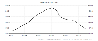 Spain Employed People