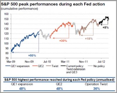 SPX vs QE